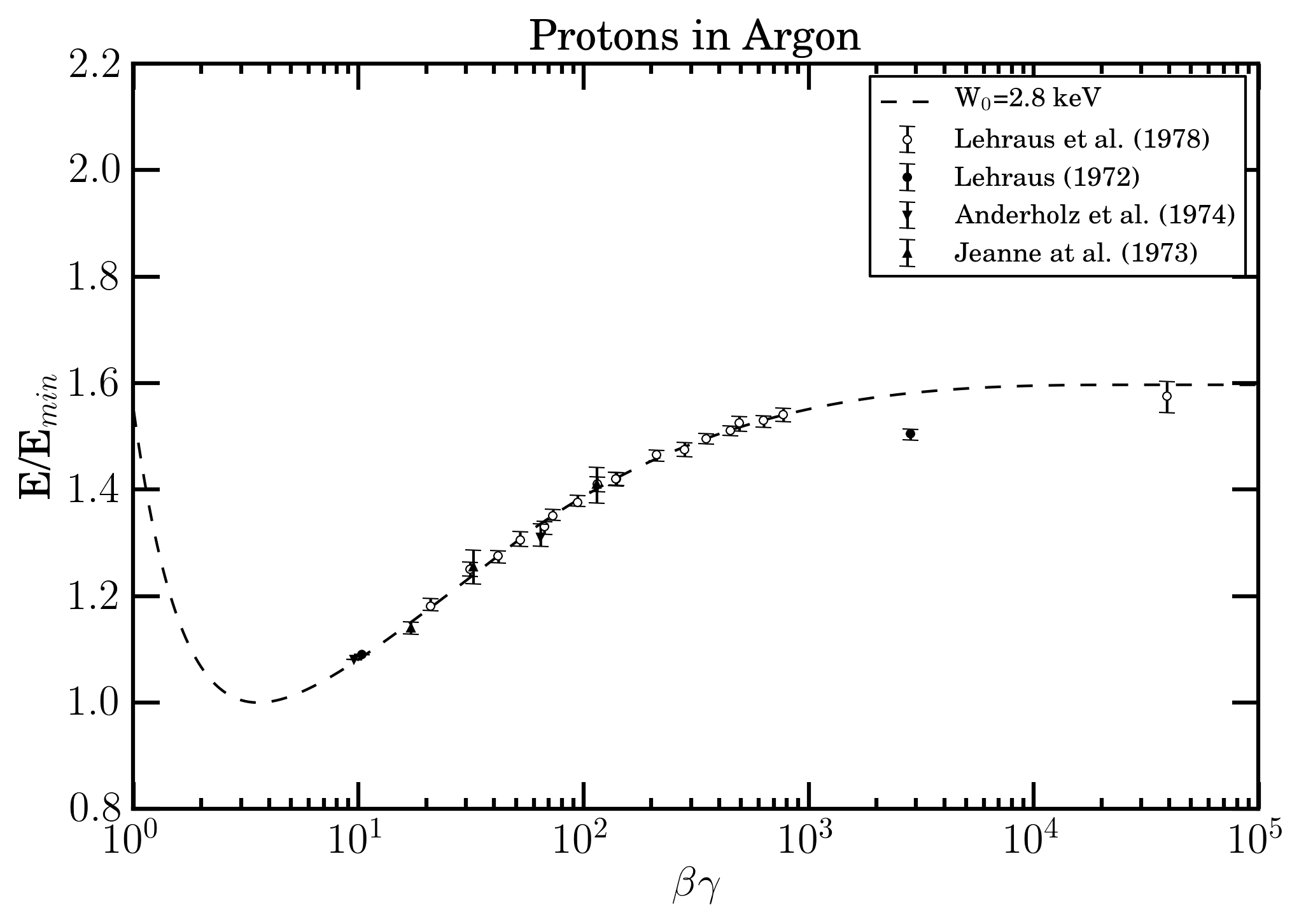 plot argon i0